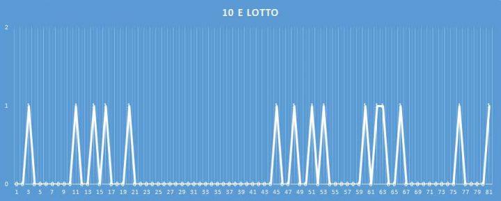10eLotto - aggiornato al 18 febbraio 2018