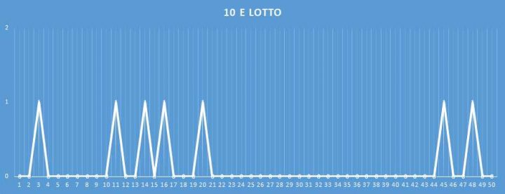 10eLotto - aggiornato al 31 Gennaio 2018