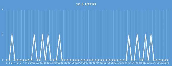 10eLotto - aggiornato al 4 febbraio 2018