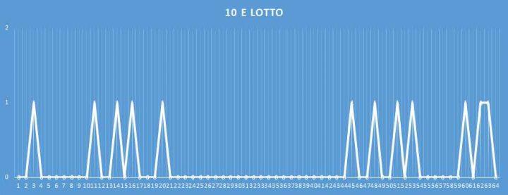 10eLotto - aggiornato al 9 febbraio 2018