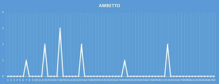 Ambetto - aggiornato al 11 febbraio 2018