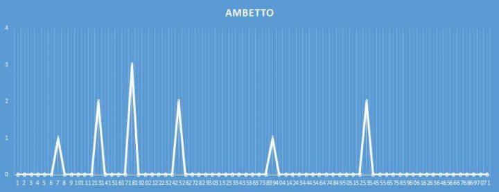 Ambetto - aggiornato al 14 febbraio 2018