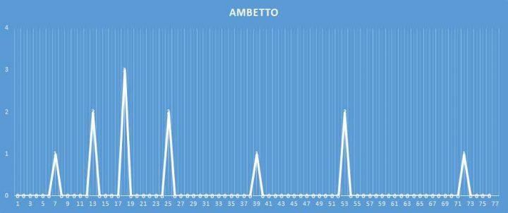 Ambetto - aggiornato al 16 febbraio 2018