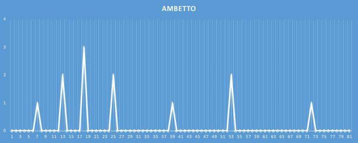 Ambetto - aggiornato al 18 febbraio 2018