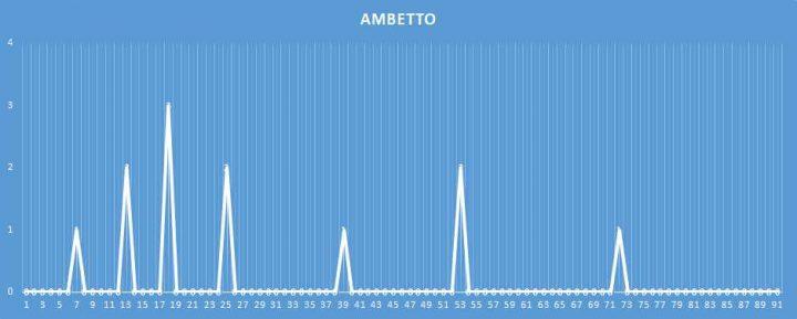 Ambetto - aggiornato al 23 febbraio 2018