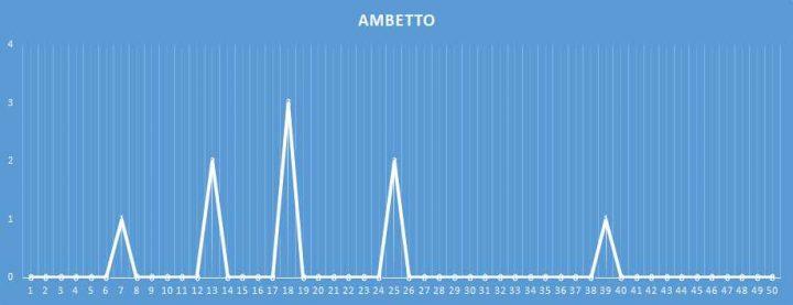 Ambetto - aggiornato al 31 Gennaio 2018