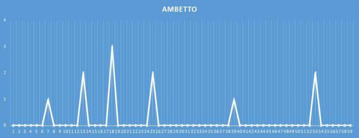 Ambetto - aggiornato al 4 febbraio 2018