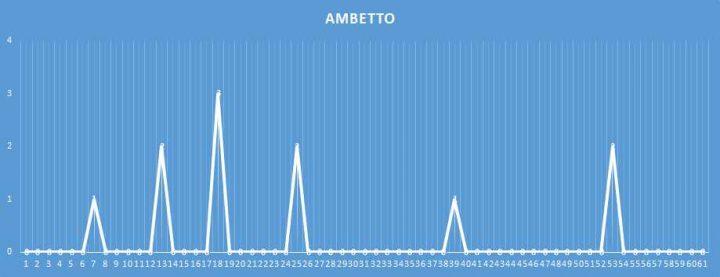 Ambetto - aggiornato al 7 febbraio 2018