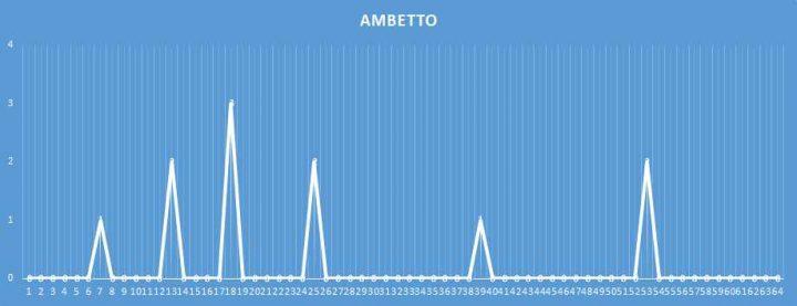 Ambetto - aggiornato al 9 febbraio 2018