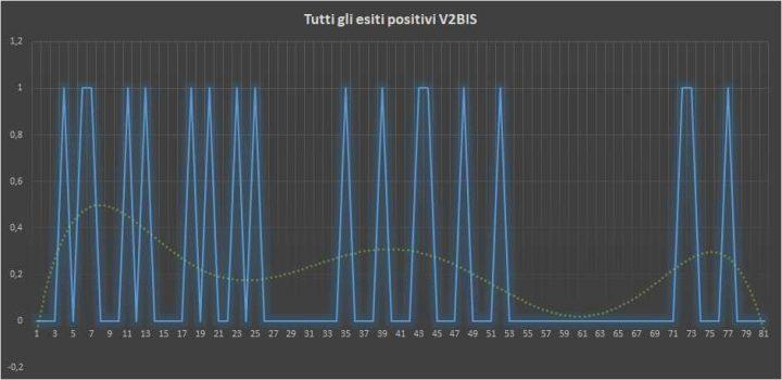 Andamento numero di vincite di tutte le sortite V2BIS (esiti positivi) - 18 febbraio 2018