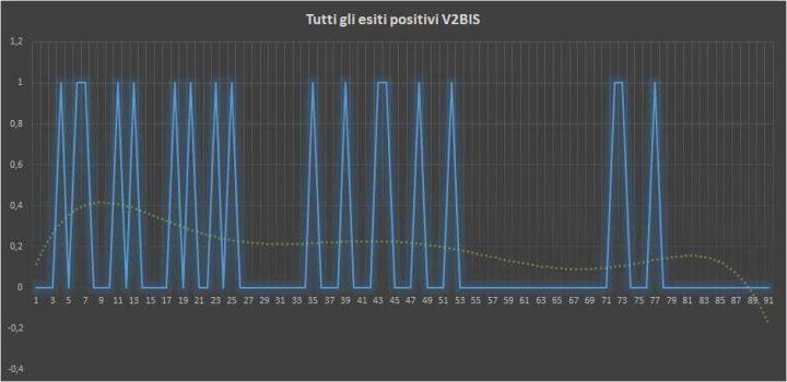 Andamento numero di vincite di tutte le sortite V2BIS (esiti positivi) - 23 febbraio 2018