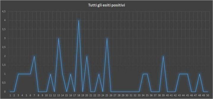 Andamento numero di vincite di tutte le sortite (esiti positivi) - 31 Gennaio 2018