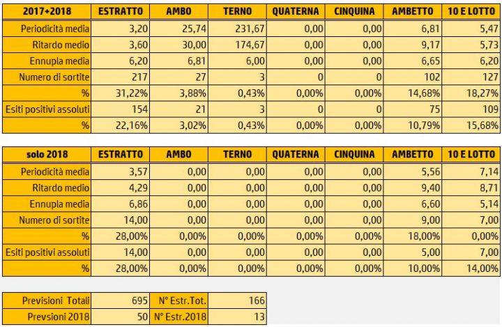 Tabelle Riepilogative Sortite 31 Gennaio 2018