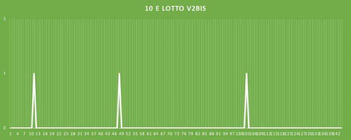 10eLotto V2BIS - aggiornato al 23 Marzo 2018