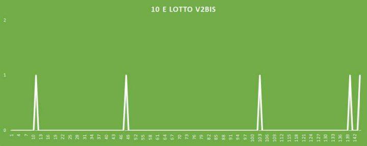 10eLotto V2BIS - aggiornato al 25 Marzo 2018