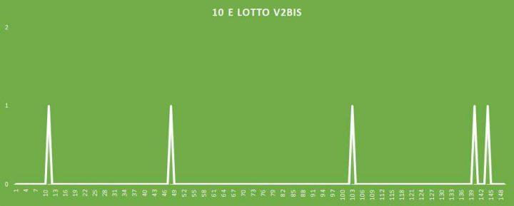 10eLotto V2BIS - aggiornato al 28 Marzo 2018