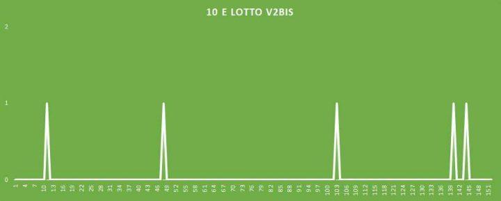 10eLotto V2BIS - aggiornato al 30 Marzo 2018