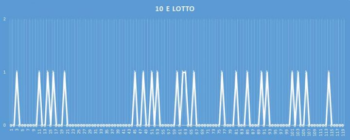 10eLotto - aggiornato al 11 Marzo 2018