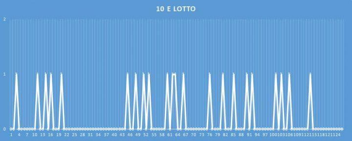 10eLotto - aggiornato al 16 Marzo 2018