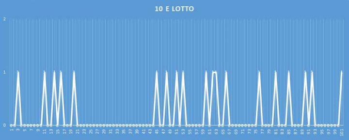 10eLotto - aggiornato al 2 Marzo 2018