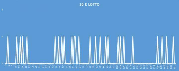 10eLotto - aggiornato al 30 Marzo 2018