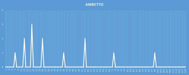 Ambetto - aggiornato al 11 Marzo 2018
