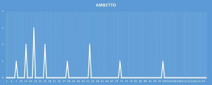 Ambetto - aggiornato al 16 Marzo 2018
