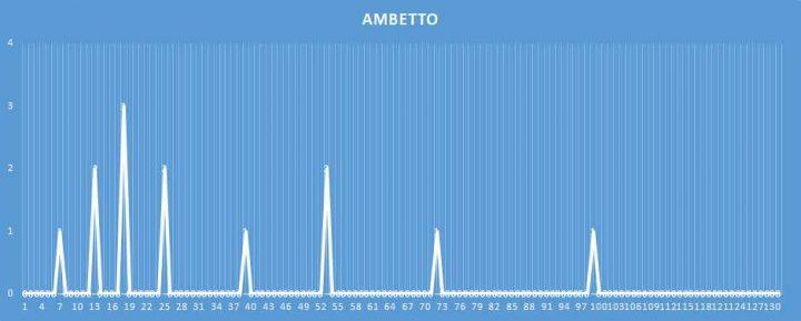 Ambetto - aggiornato al 18 Marzo 2018