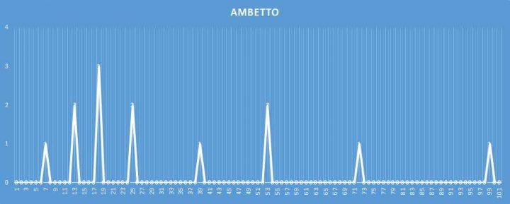 Ambetto - aggiornato al 2 Marzo 2018