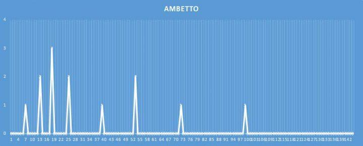 Ambetto - aggiornato al 23 Marzo 2018