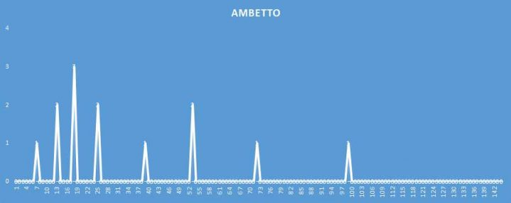 Ambetto - aggiornato al 25 Marzo 2018