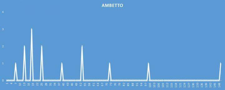 Ambetto - aggiornato al 28 Marzo 2018