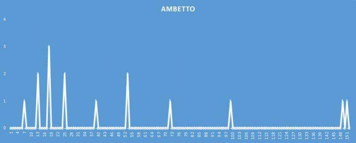 Ambetto - aggiornato al 30 Marzo 2018