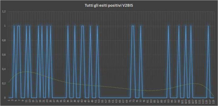 Andamento numero di vincite di tutte le sortite V2BIS (esiti positivi) - 11 Marzo 2018