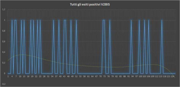 Andamento numero di vincite di tutte le sortite V2BIS (esiti positivi) - 16 Marzo 2018