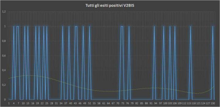 Andamento numero di vincite di tutte le sortite V2BIS (esiti positivi) - 18 Marzo 2018