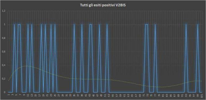 Andamento numero di vincite di tutte le sortite V2BIS (esiti positivi) - 2 Marzo 2018