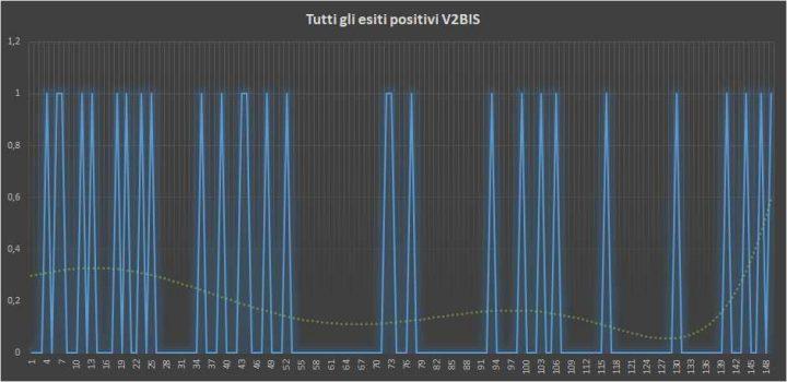 Andamento numero di vincite di tutte le sortite V2BIS (esiti positivi) - 28 Marzo 2018
