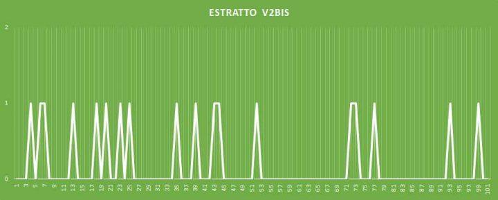 Estratto V2BIS - aggiornato al 2 Marzo 2018