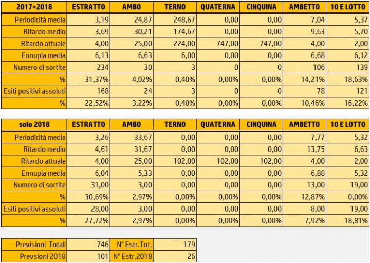 Tabelle Riepilogative Sortite 2 Marzo 2018