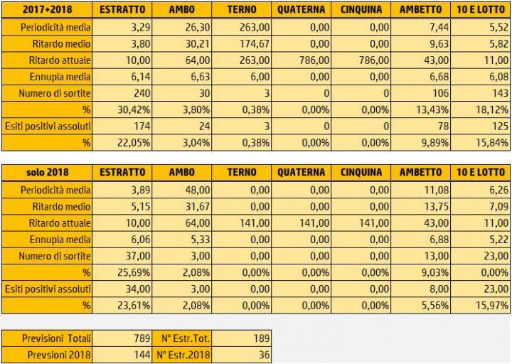 Tabelle Riepilogative Sortite 23 Marzo 2018