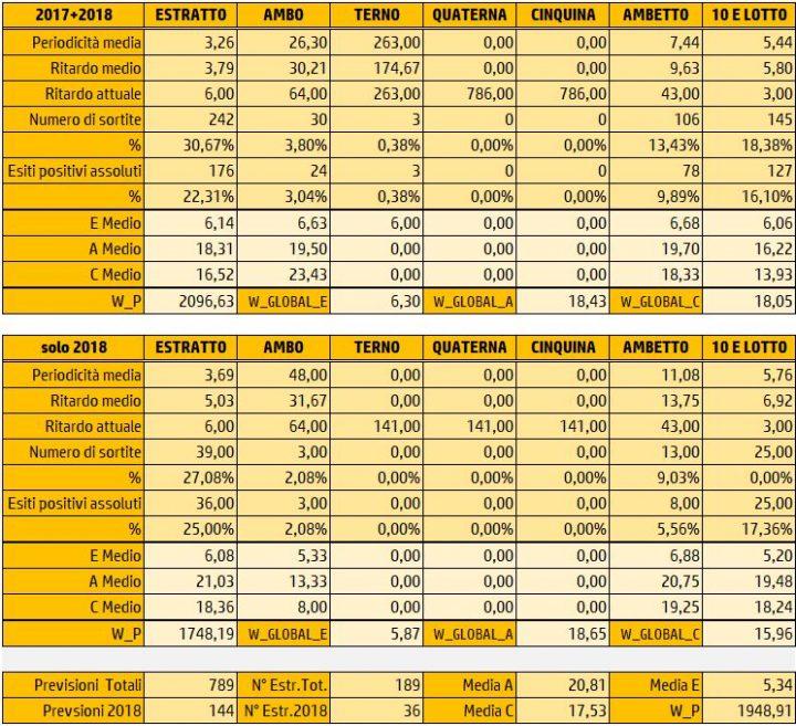 Tabelle Riepilogative Sortite 25 Marzo 2018