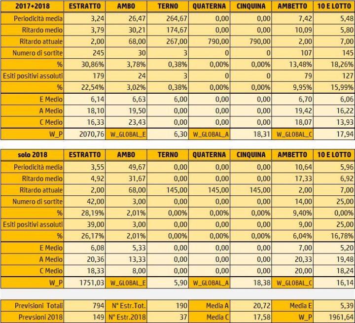 Tabelle Riepilogative Sortite 28 Marzo 2018