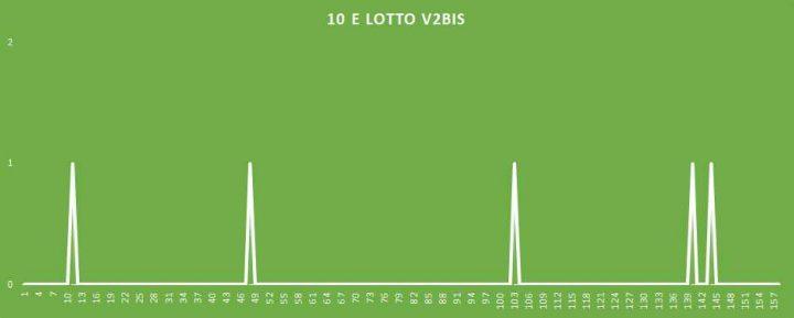 10eLotto V2BIS - aggiornato al 1 Aprile 2018