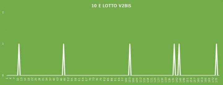 10eLotto V2BIS - aggiornato al 11 Aprile 2018