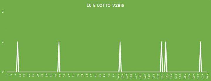 10eLotto V2BIS - aggiornato al 13 Aprile 2018