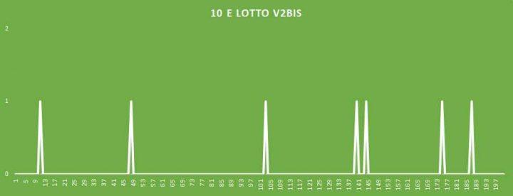 10eLotto V2BIS - aggiornato al 25 Aprile 2018
