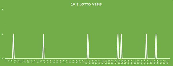 10eLotto V2BIS - aggiornato al 27 Aprile 2018