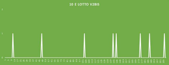 10eLotto V2BIS - aggiornato al 29 Aprile 2018