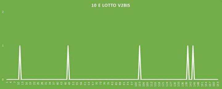 10eLotto V2BIS - aggiornato al 4 Aprile 2018